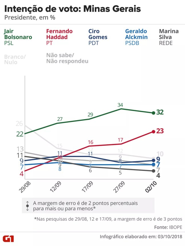 Pesquisa Ibope - Minas Gerais - Evolução da intenção de voto para presidente no estado — Foto: Arte/G1