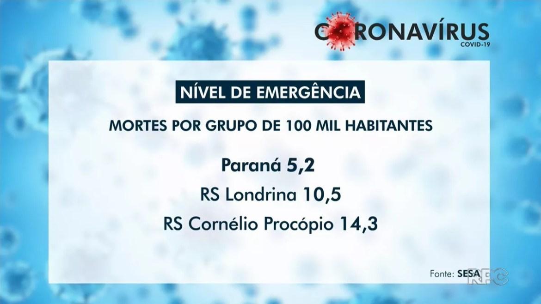Com aumento no número de mortes, Regionais de Saúde de Cornélio Procópio e Londrina atingem nível de emergência para Covid-19