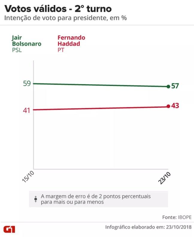 Pesquisa Ibope - 23-10 - Eleição presidencial no 2º turno — Foto: Arte/G1
