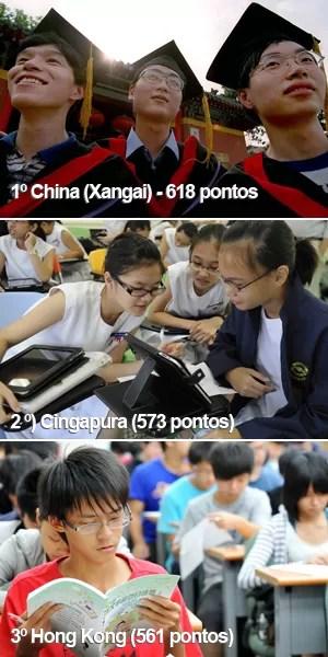 China teve o melhor desempenho em matemática, seguida por Cingapura e Hong Kong (Foto: Liu Jin/Simin Wang/Mandy Cheng/AFP)
