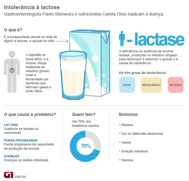Intolerância a lactose (Foto: Arte/G1)