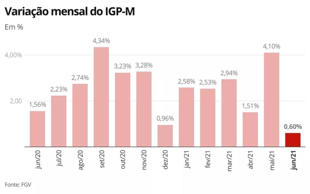 Variação mensal do IGP-M — Foto: Economia G1