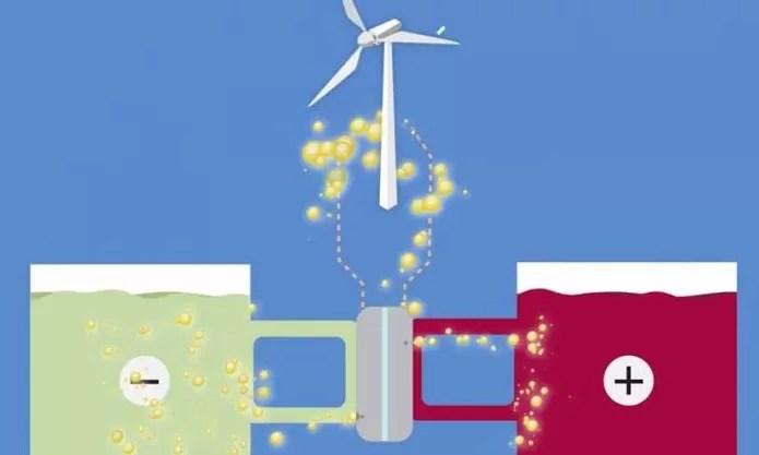 Cientistas criaram uma bateria barata, não tóxica e sem riscos de explosão que pode ajudar na popularização de fontes renováveis de energia (Foto: Divulgação/Harvard)