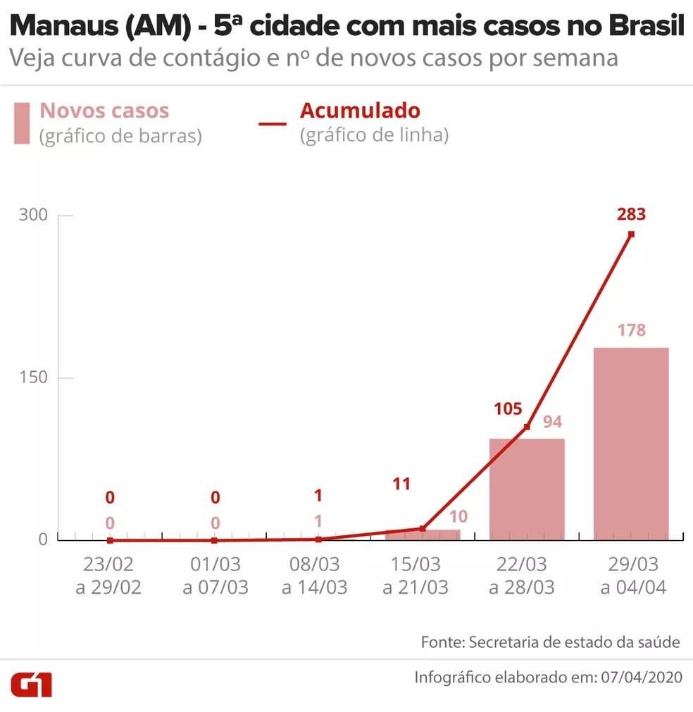 Curva de contágio de Covid-19 em Manaus até 04/04 — Foto: Arte/G1