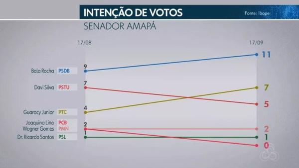 Pesquisa Ibope para senador no Amapá em 18/09  — Foto: Reprodução/TV Globo