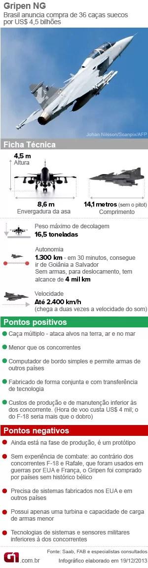 Novo caça da FAB, o Gripen NG (Foto: arte g1)