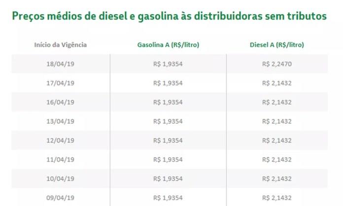 Petrobras aumenta preço do litro do diesel — Foto: Reprodução/Petrobras