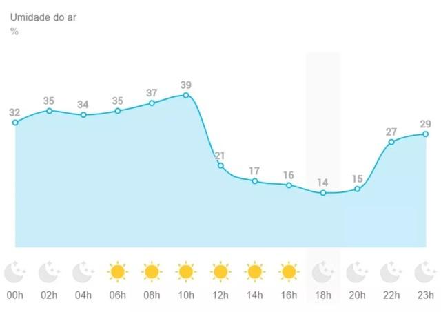 Previsão da umidade relativa do ar nesta terça-feira (3) — Foto: Reprodução/Climatempo