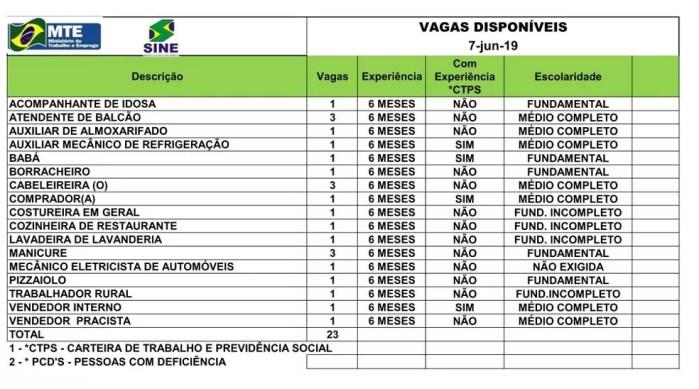 São 23 vagas para esta sexta-feira (7) em Rio Branco  — Foto: Divulgação/Sine-AC