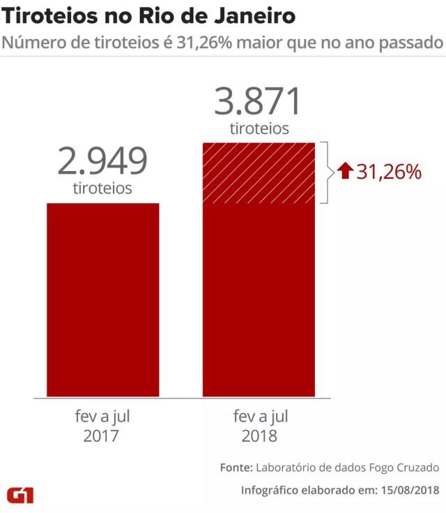 De acordo com o Laboratório de Dados Fogo Cruzado, o número de tiroteios aumentou este ano (Foto: Cláudia Peixoto/ Editoria de Arte G1)
