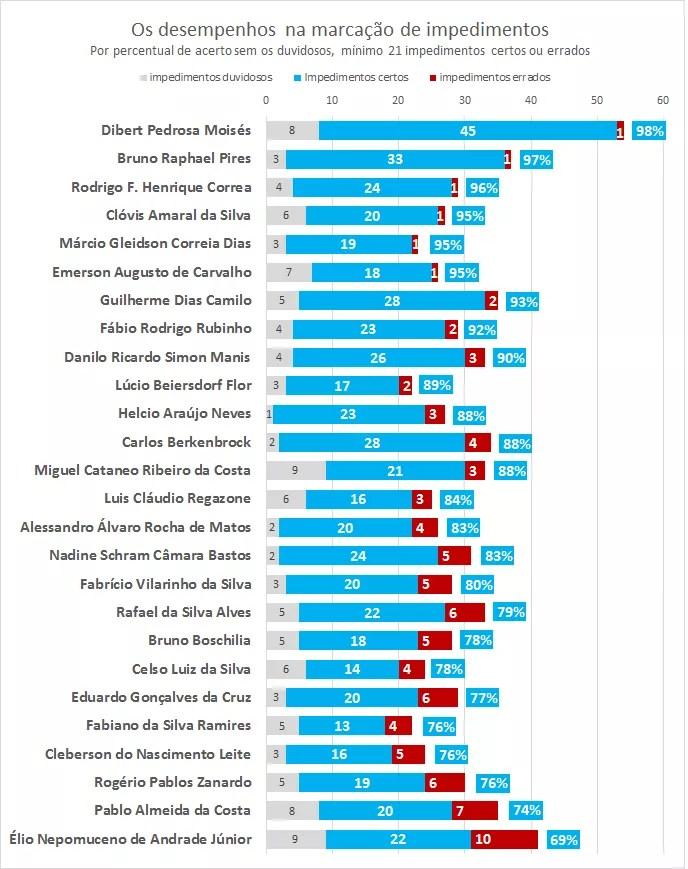 Melhores assistentes do Brasil nos impedimentos 2016 após rodada #38 (Foto: GloboEsporte.com)