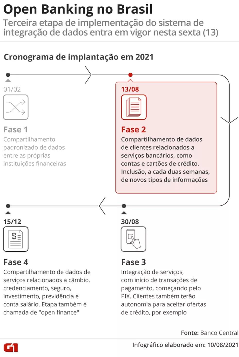 Open Banking no Brasil — Foto: G1