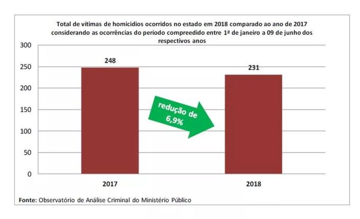 Apesar dos números alarmantes, o Acre apresentou uma redução 6,9% no número de vítimas homicídios dolosos em comparação com o mesmo período de 2017 (Foto: Reprodução/MP-AC)