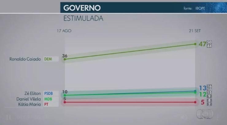 Ibope governador - Goiás — Foto: TV Anhanguera/Reprodução