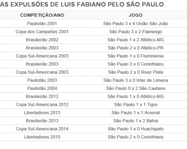 As expulsões de Luis Fabiano no São Paulo (Foto: Reprodução)