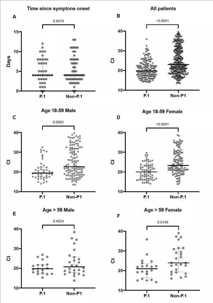 Na imagem acima, quanto menor a quantidade das bolinhas no eixo vertical, maior é a carga viral dos pacientes: — Foto: Reprodução/Twitter Tiago Gräf
