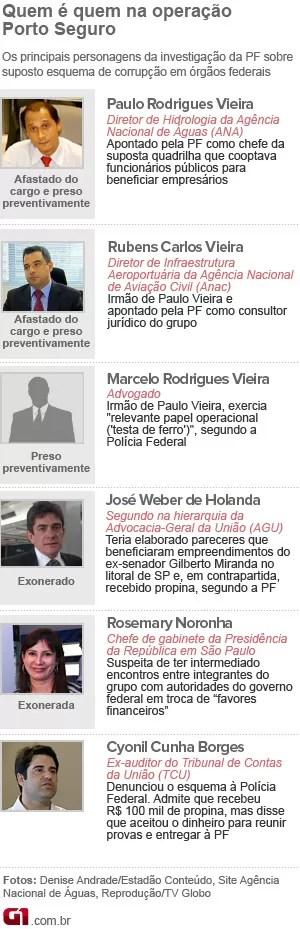Arte quem é quem operação Porto Seguro (Foto: Editoria de Arte / G1)