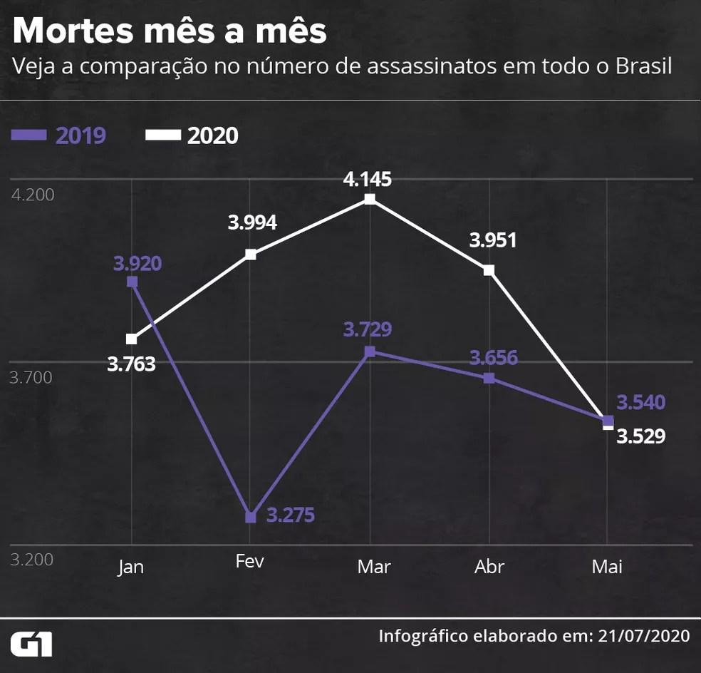 Mortes mês a mês: veja a comparação no número de assassinatos em todo o Brasil — Foto: Wagner Magalhães / G1