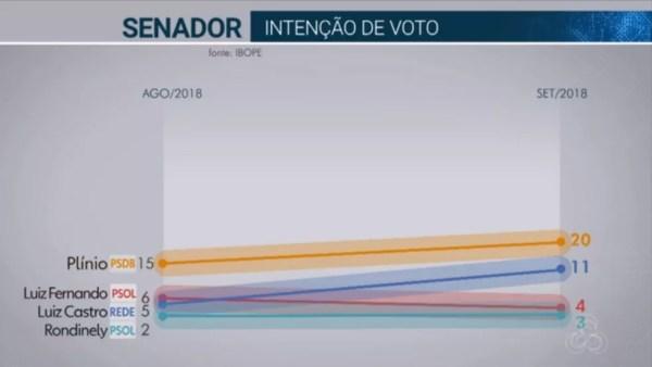 Pesquisa Ibope para senador no em 18/09  — Foto: Reprodução/TV Globo