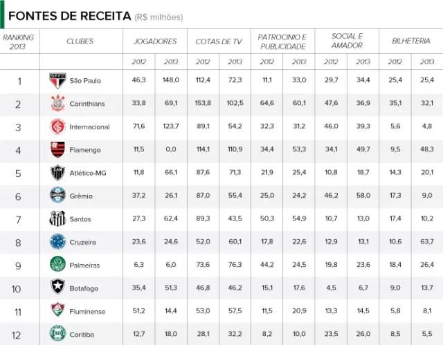 balancos clubes RECEITAS FONTES (Foto: infoesporte)