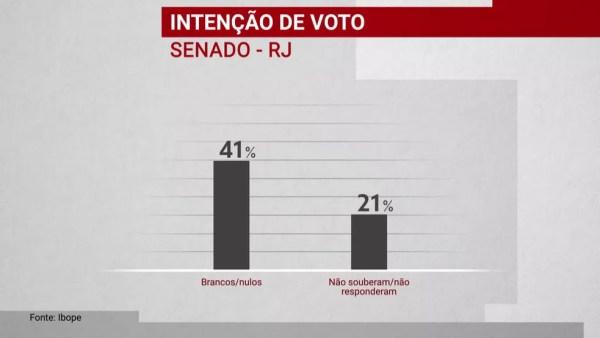 Brancos e nulos na pesquisa Ibope para o Senado para o RJ, 3/10 — Foto: Reprodução/GloboNews