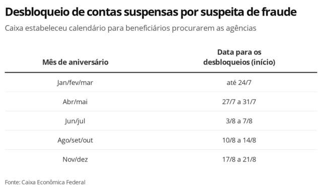 Calendário para desbloqueio de contas suspensas por suspeita de fraude — Foto: Economia G1