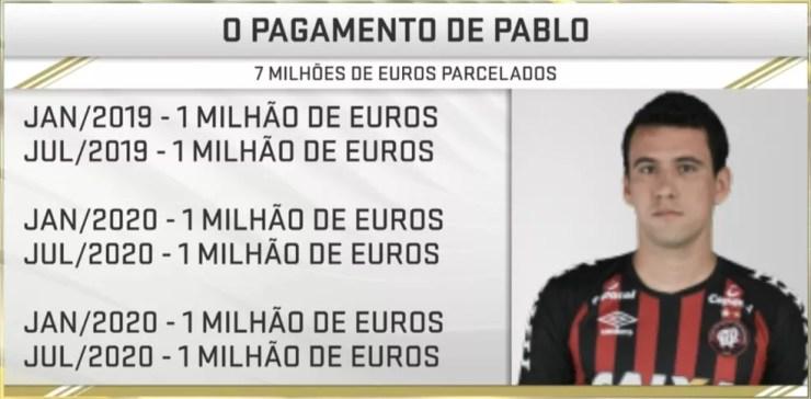 São Paulo pagará a compra de Pablo em parcelas — Foto: Reprodução / SporTV