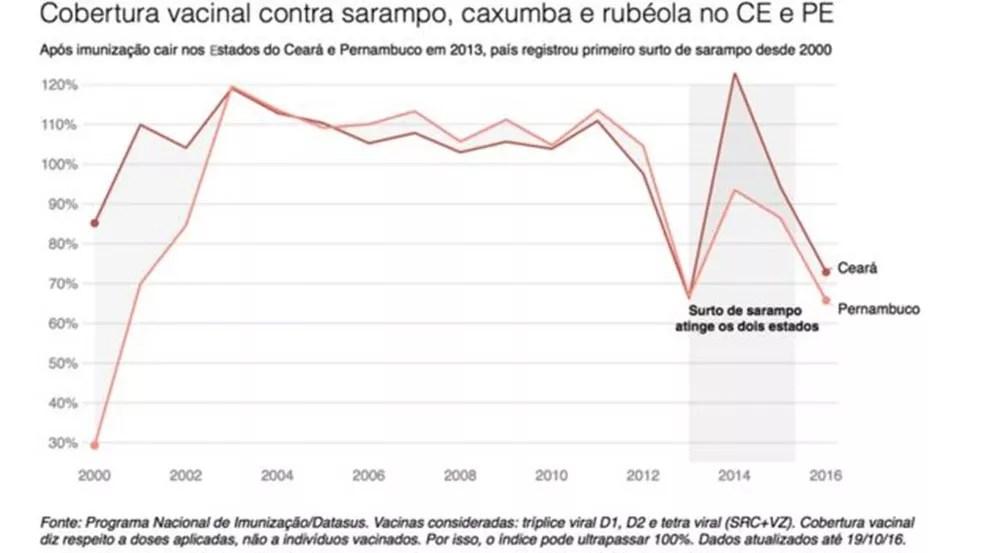 Após imunizações caírem no CE e PE, país registrou maior surto de sarampo desde 2000 (Foto: BBC)