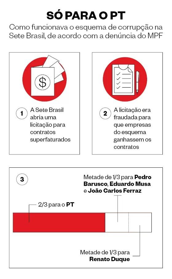 Infográfico de como funcionava a Sete Brasil (Foto: Época )