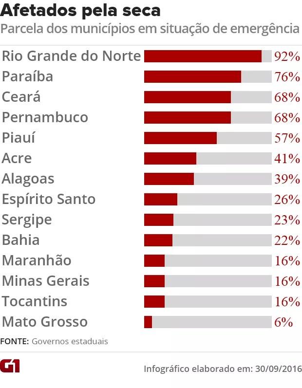 Parcela de municípios afetados pela seca e estiagem (Foto: G1)