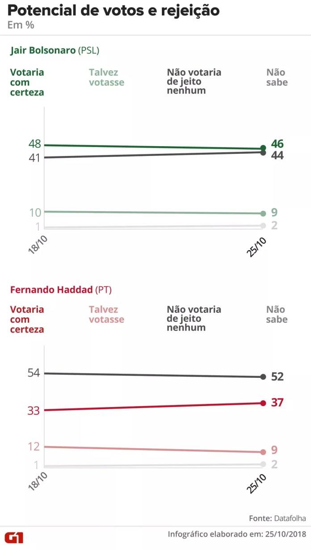 Pesquisa Datafolha - 25-10 - eleição presidencial, segundo turno, potencial de voto e rejeição — Foto: Arte/G1