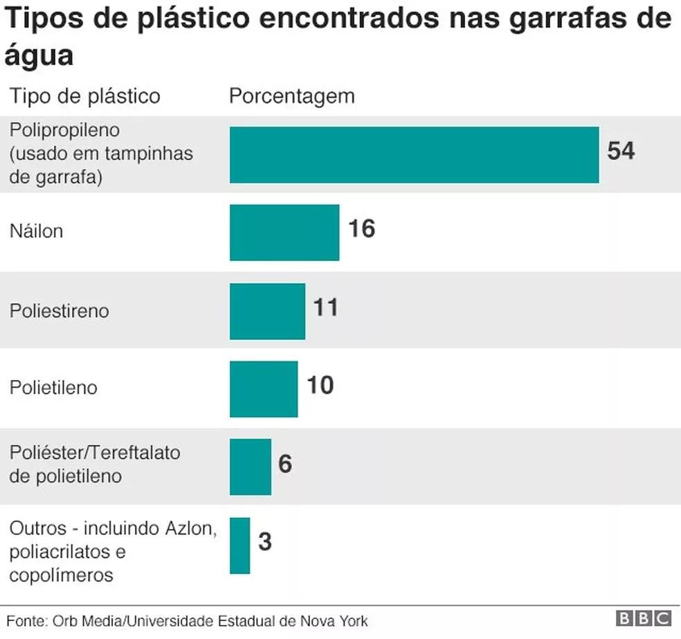 Tipos de plástico encontrados nas garrafas de água (Foto: BBC)