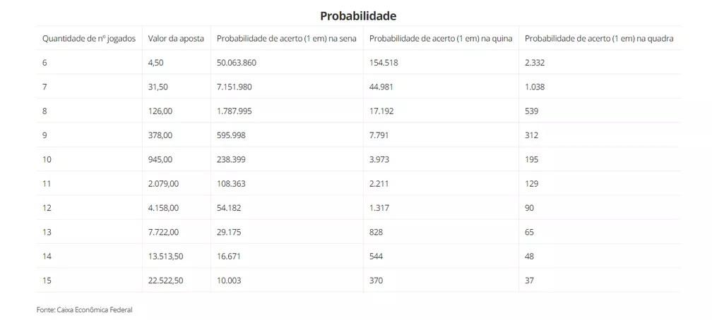 Valores e probabilidade na Mega Sena  — Foto: G1