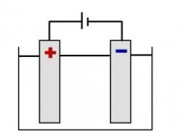 How to Teach Electrolysis?