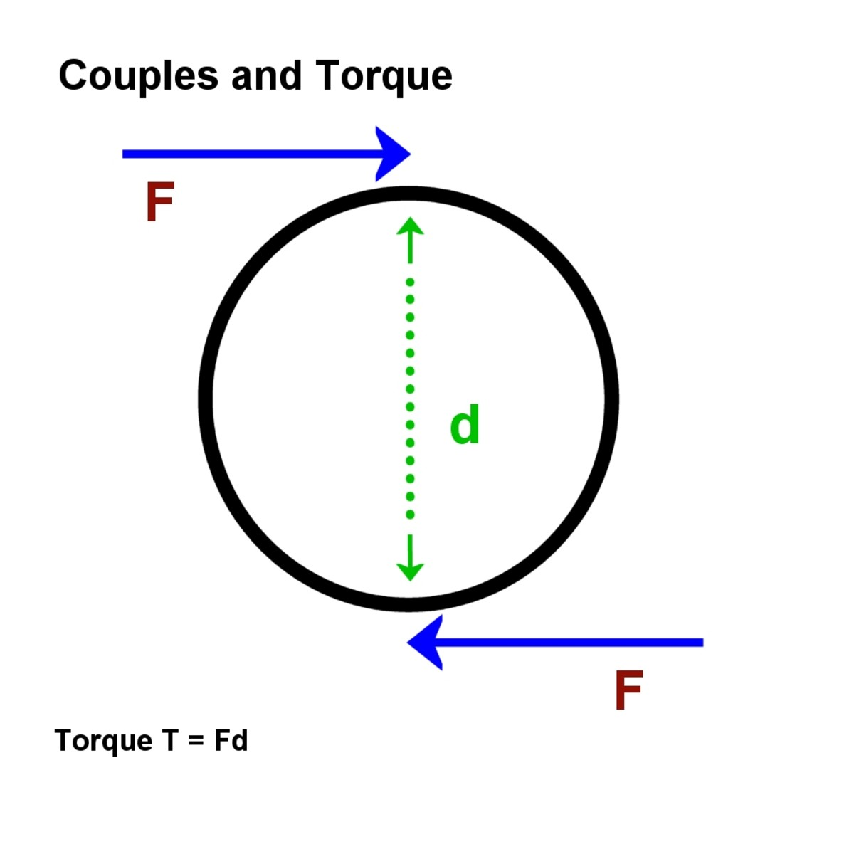 Force, Weight, Newtons, Velocity, Mass and Friction