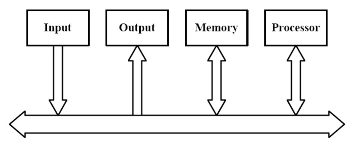 Computer Bus Structure
