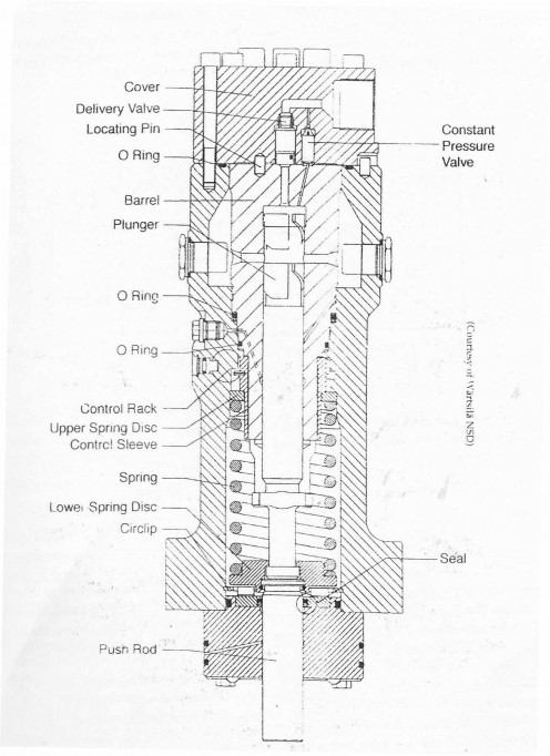Marine Fuel Injection Pumps