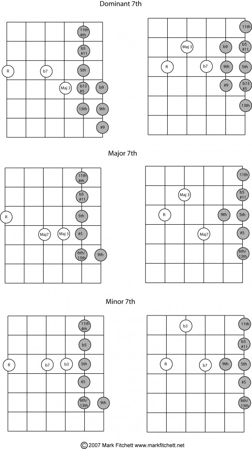 Jazz Guitar: Easy Access Chords