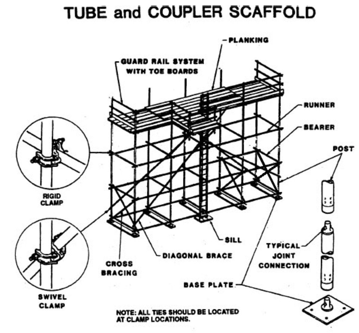 Scaffolding 101: What You Need To Know