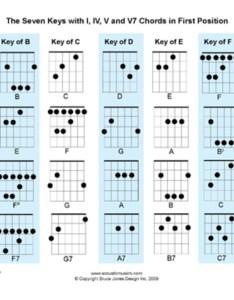 Chord chart for each of the basic baritone ukulele chords also cimot uke forms rh spot