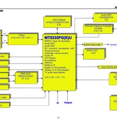 19 19 lcd tv haier lt19m1cwa 8 block diagram ddr sdram hy5du121622dtp d43 2 5v 16v power board power 3 3v 2 5v 1 8v 1 2v 1 1 5v d sub pc vga scart s vide  [ 1755 x 1241 Pixel ]