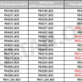 Audi malaysia announces revised price list for 2016 price hike for