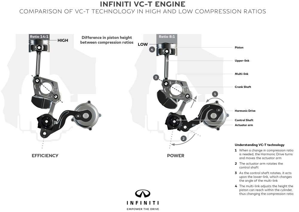 medium resolution of infiniti reveals new 2 0 litre vc t engine world s first production ready variable compression ratio unit paul tan image 534881