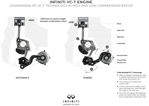 small resolution of infiniti reveals new 2 0 litre vc t engine world s first production ready variable compression ratio unit paul tan image 534881