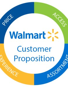 We understand not only what our customers want and need but also where they it how to experience walmart investor relations investors business  strategy rh stock