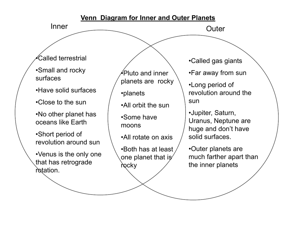 hight resolution of venn diagram of star and planet