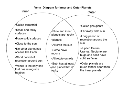 small resolution of venn diagram of star and planet