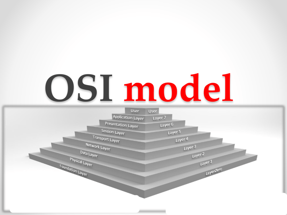 medium resolution of osi model content analysis meshal faisal 202322421 202322420 1 what is osi the open systems interconnection basic reference model osi model is an