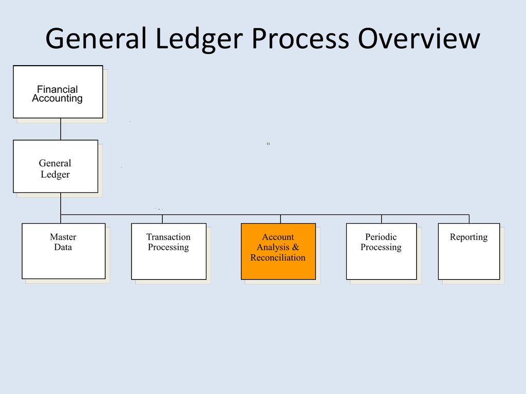 hight resolution of proces flow diagram busines analyst
