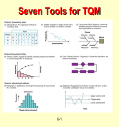seven tools for tqm 6 1 tools for tqm quality function deployment house of quality taguchi technique quality loss function pareto charts  [ 1024 x 796 Pixel ]